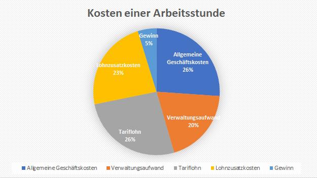 karl-goepfert-kostendiagramm